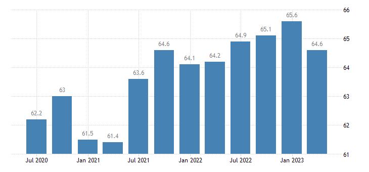 croatia employment activity total employment resident population concept lfs eurostat data