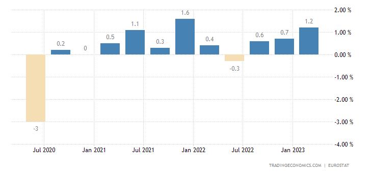 Croatia Employment Change