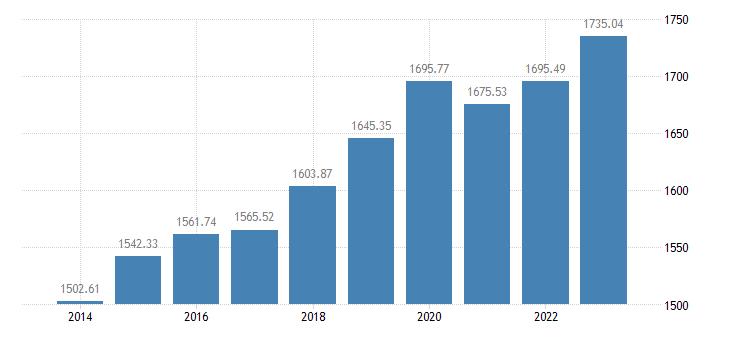 croatia employment domestic concept eurostat data