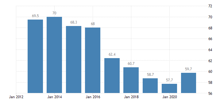 croatia employment in current job 60 months or over eurostat data