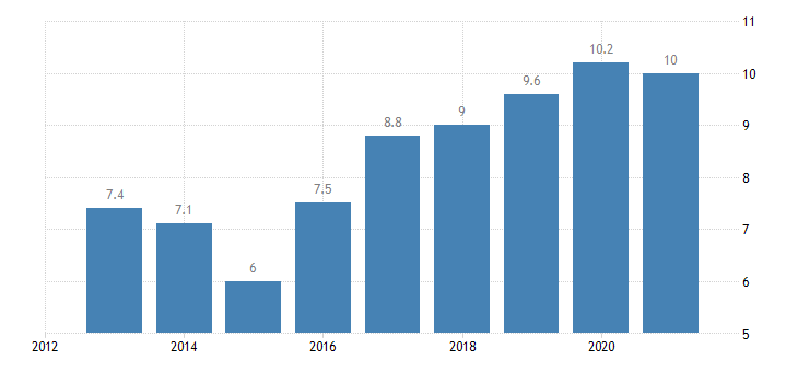 croatia employment in current job from 12 to 23 months eurostat data