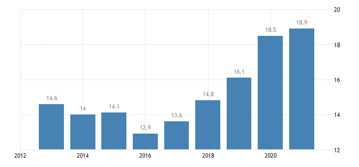 croatia employment in current job from 24 to 59 months eurostat data