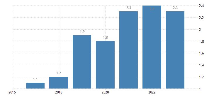 croatia employment in current job no response eurostat data