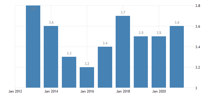 croatia employment in high medium high technology manufacturing knowledge intensive services high medium high technology manufacturing eurostat data