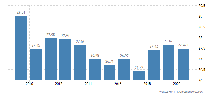 croatia employment in industry percent of total employment wb data