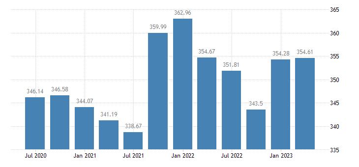 croatia employment industry except construction eurostat data