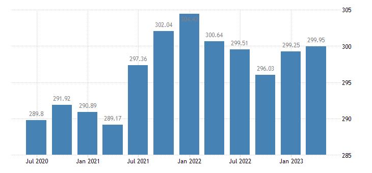 croatia employment manufacturing eurostat data