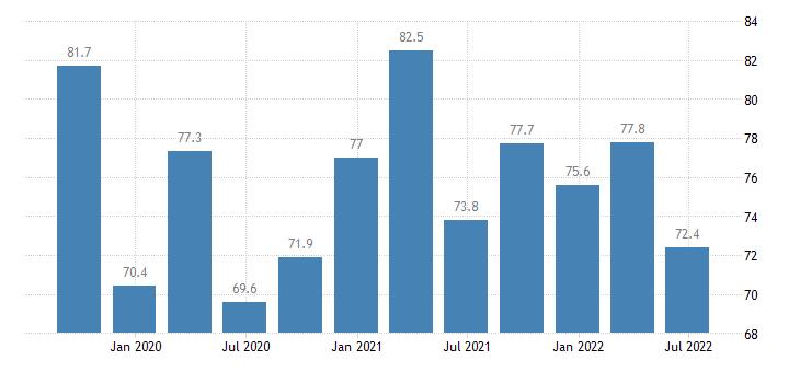 croatia employment part time eurostat data