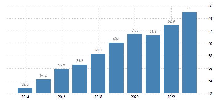 croatia employment rate females eurostat data