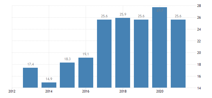croatia employment rate from 15 to 24 years eurostat data