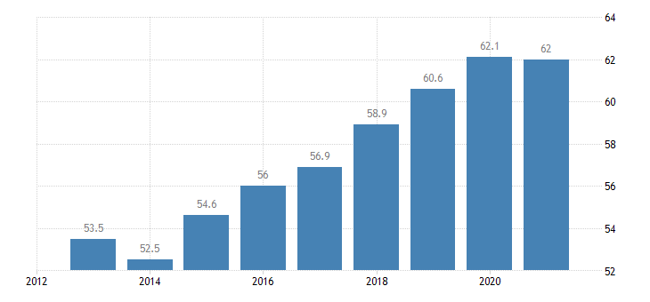 croatia employment rate from 15 to 64 years eurostat data