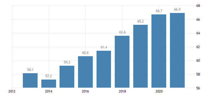 croatia employment rate from 20 to 64 years eurostat data