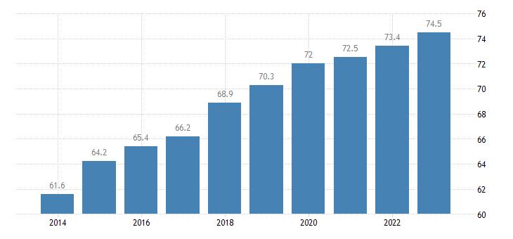 croatia employment rate males eurostat data