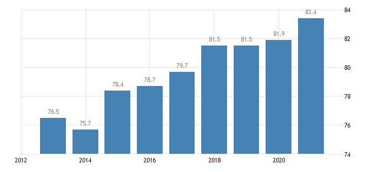 croatia employment rate tertiary education levels 5 8 eurostat data