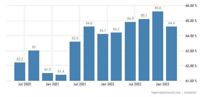 Croatia Employment Rate