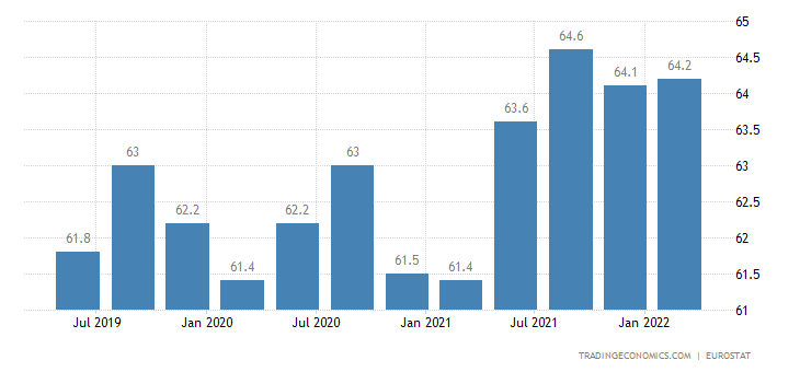 Croatia Employment Rate