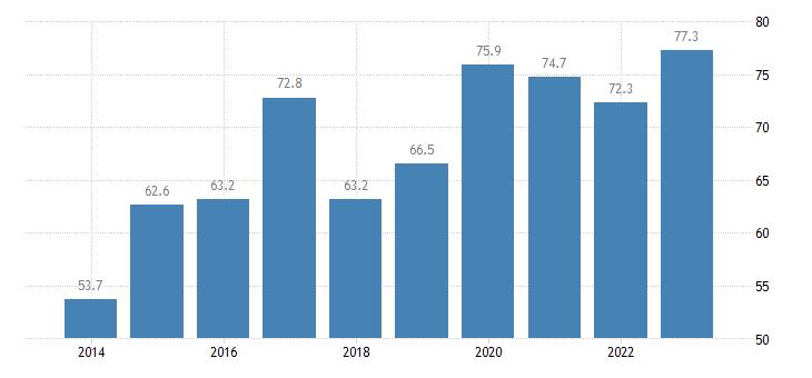 croatia employment rates of recent graduates females eurostat data