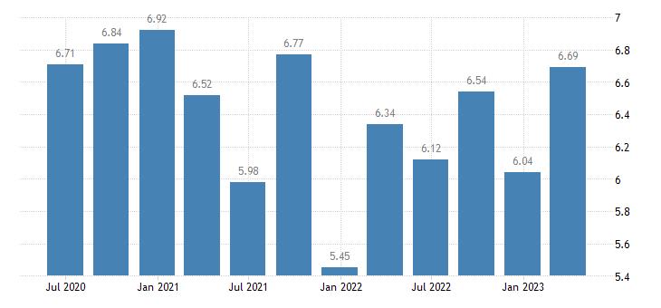 croatia employment real estate activities eurostat data