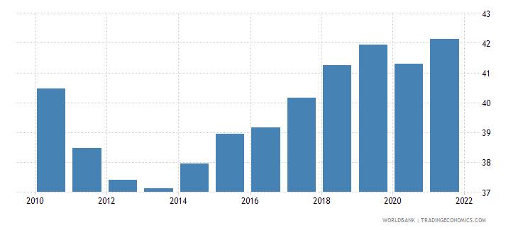 croatia employment to population ratio 15 female percent national estimate wb data