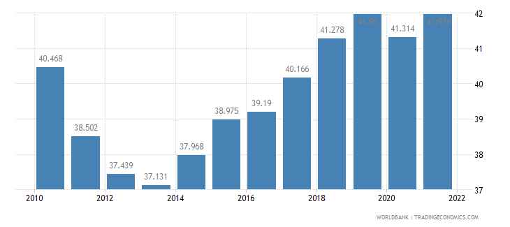 croatia employment to population ratio 15 plus  female percent wb data