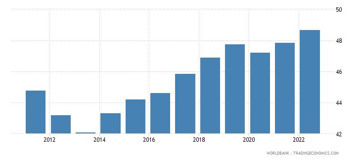 croatia employment to population ratio 15 plus  total percent wb data