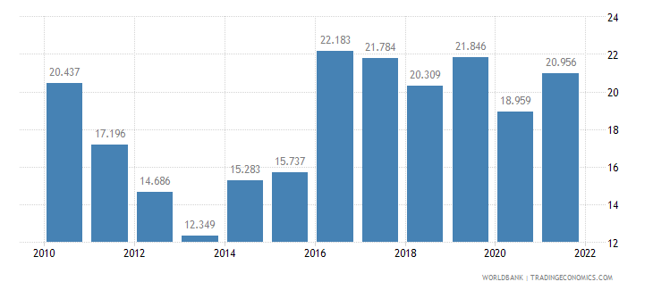 croatia employment to population ratio ages 15 24 female percent wb data