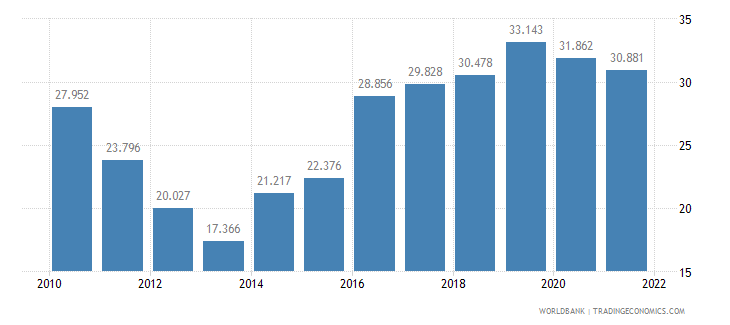 croatia employment to population ratio ages 15 24 male percent wb data