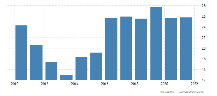croatia employment to population ratio ages 15 24 total percent national estimate wb data