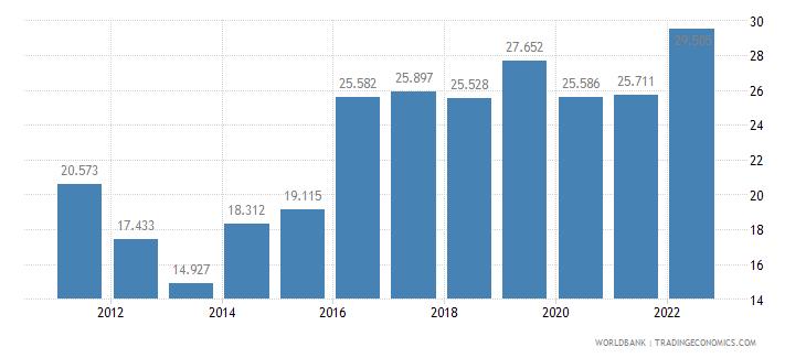 croatia employment to population ratio ages 15 24 total percent wb data