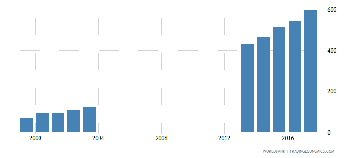croatia enrolment in lower secondary education private institutions female number wb data