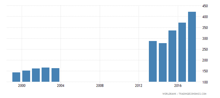 croatia enrolment in primary education private institutions female number wb data