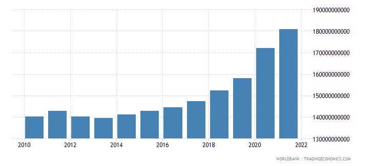 croatia expense current lcu wb data
