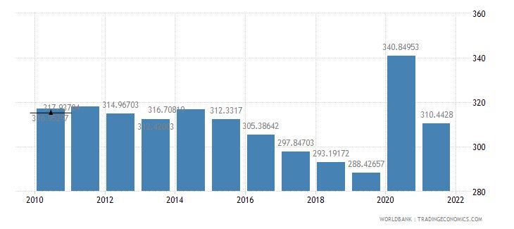 croatia expense percent of gdp wb data