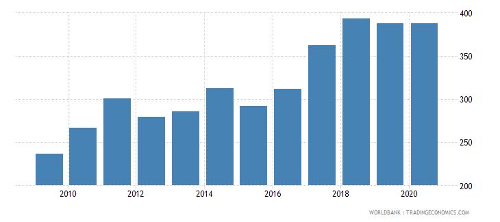croatia export value index 2000  100 wb data