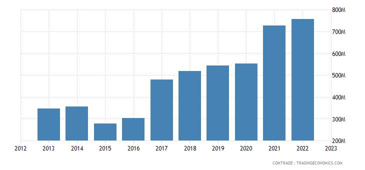 croatia exports aluminum
