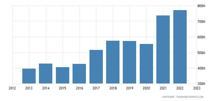 croatia exports articles iron steel