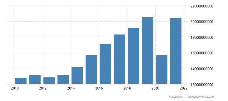 croatia exports as a capacity to import constant lcu wb data