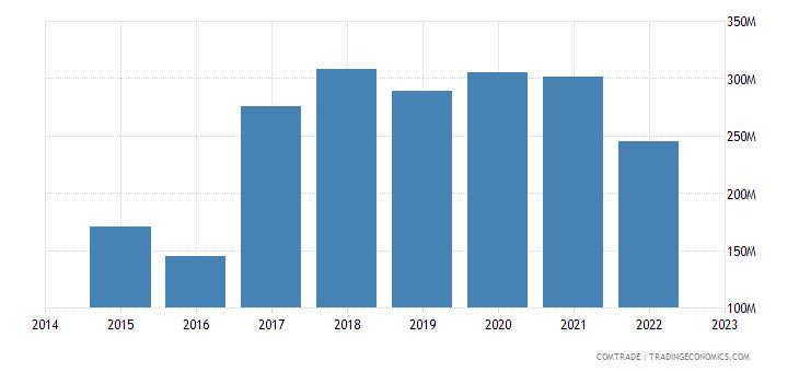 croatia exports belgium