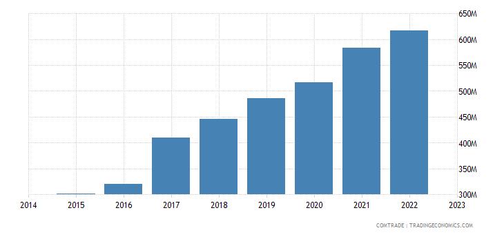 croatia exports france