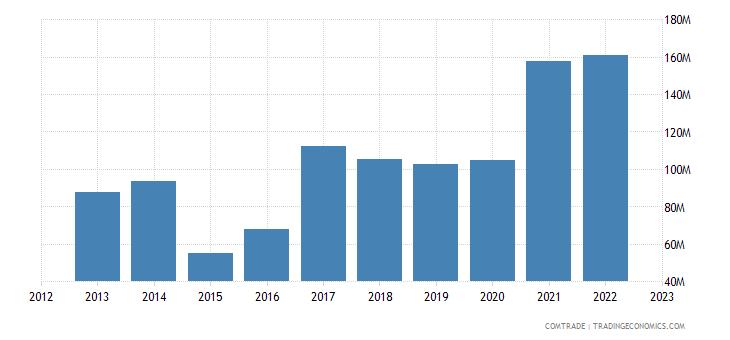croatia exports germany aluminum