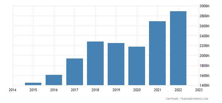 croatia exports germany