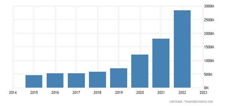 croatia exports hungary