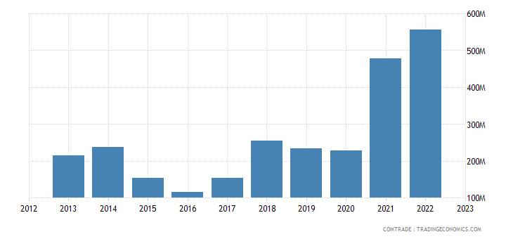 croatia exports iron steel