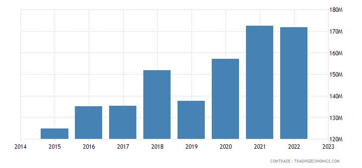 croatia exports macedonia