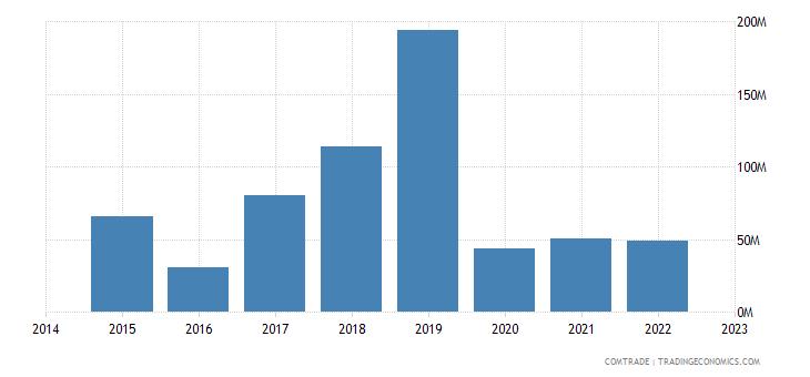 croatia exports malta