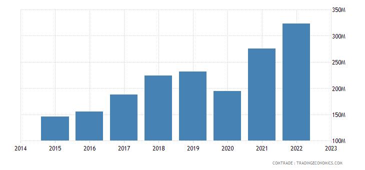 croatia exports montenegro