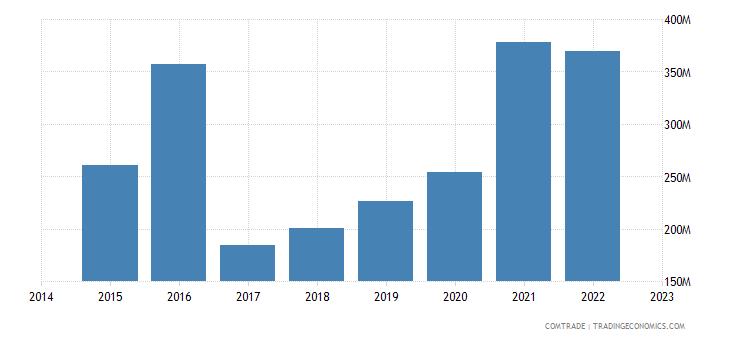 croatia exports netherlands
