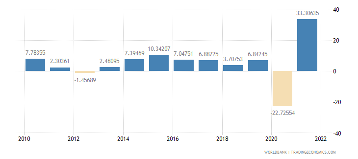 croatia exports of goods and services annual percent growth wb data