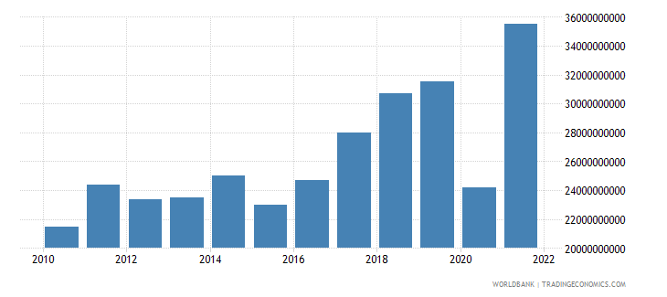 croatia exports of goods and services bop us dollar wb data