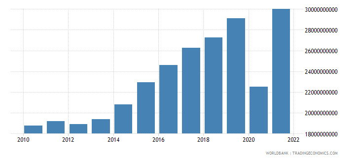 croatia exports of goods and services constant 2000 us dollar wb data